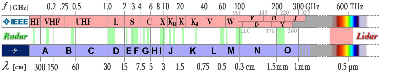 radarfrequencies-print