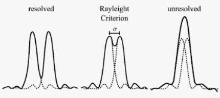 2019-10-27 21_01_13-resolution rayleigh - Recherche Google.jpg